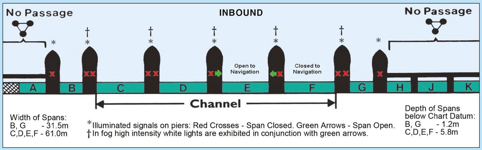 Navigating the Thames Barrier